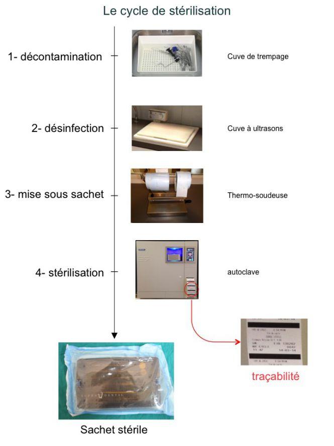 Salle de stérilisation - Le cycle de stérilisation